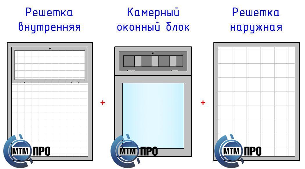 http://mtm-pro.ru/wp-content/uploads/2017/04/Kamernye_okna-1049x582.jpg