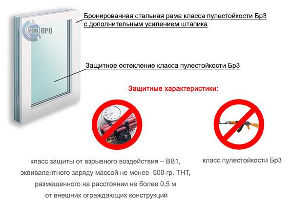 http://mtm-pro.ru/wp-content/uploads/2017/06/Взрывостойкие-окна-600x418.jpg