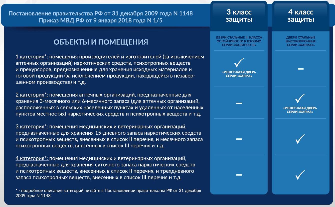 Двери КХН МТМ-ПРО