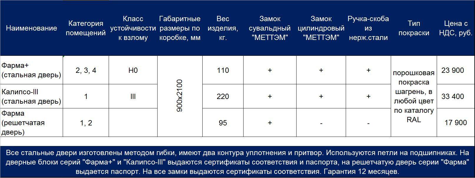 Прайс лист двери КХН МТМ-ПРО май 2020