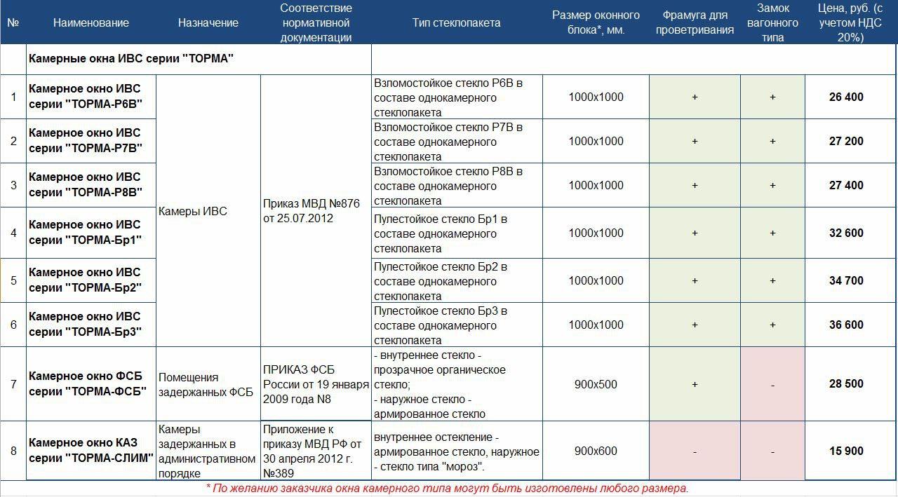 Прайс-лист МТМ-ПРО на камерные окна