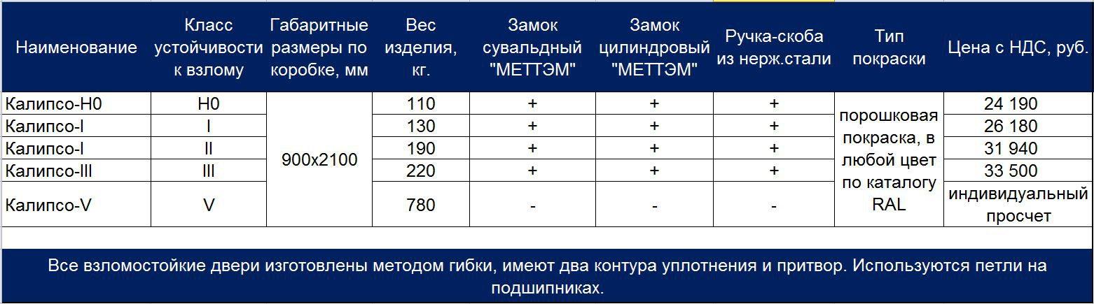 Прайс-лист взломостойкие двери МТМ-ПРО 2020